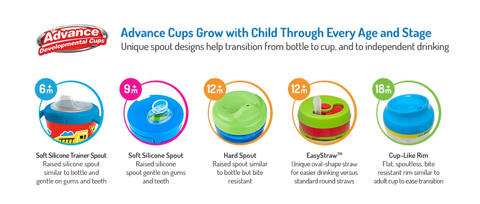 Advance Cups Diagram